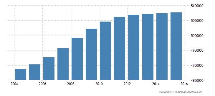 south africa population ages 13 17 total wb data