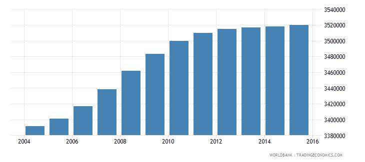 south africa population ages 13 19 female wb data