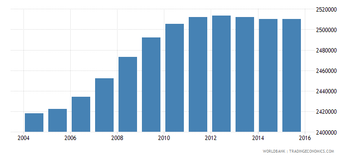 south africa population ages 14 18 female wb data