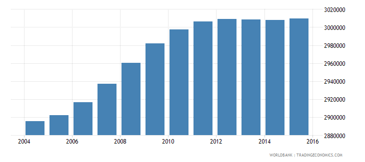 south africa population ages 14 19 female wb data