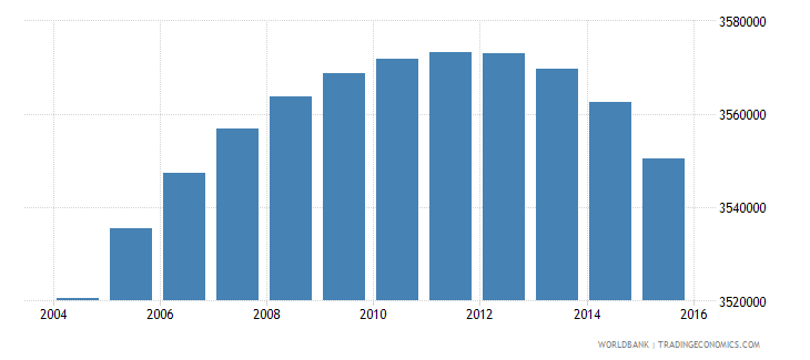 south africa population ages 6 12 female wb data