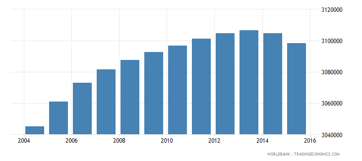 south africa population ages 7 12 male wb data