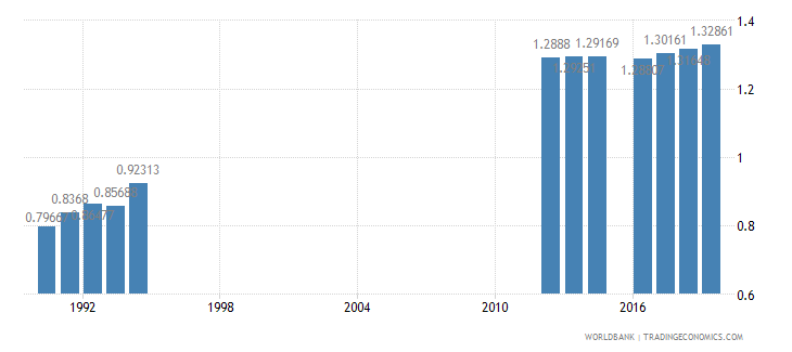 south africa ratio of female to male tertiary enrollment percent wb data
