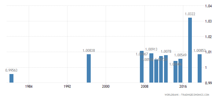 south africa ratio of young literate females to males percent ages 15 24 wb data