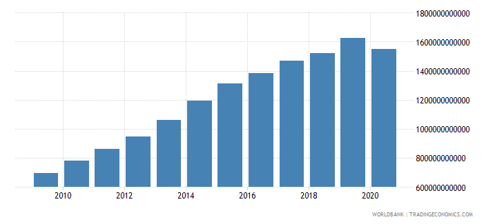 south africa revenue excluding grants current lcu wb data
