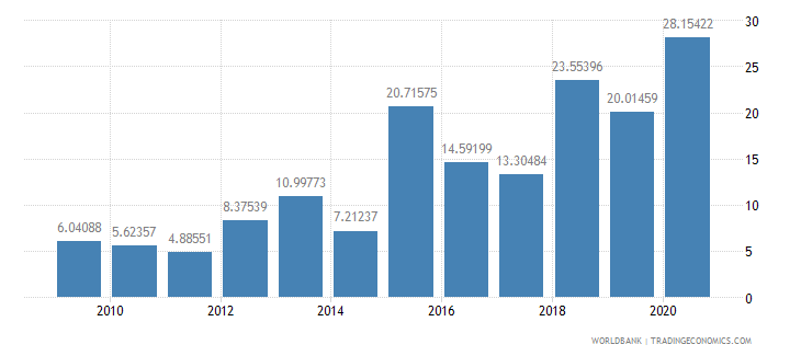 south africa total debt service percent of exports of goods services and income wb data