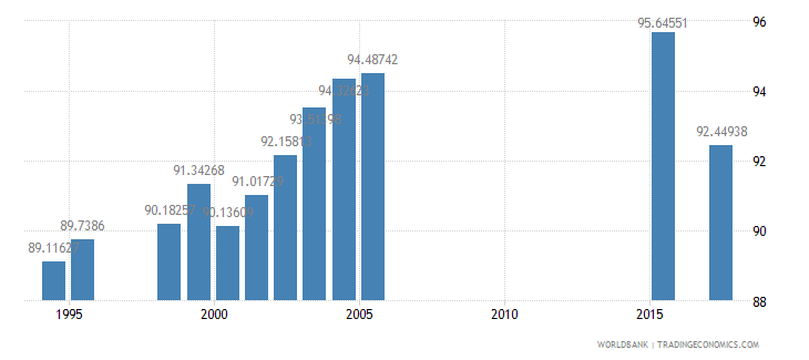 south africa total enrollment primary percent net wb data