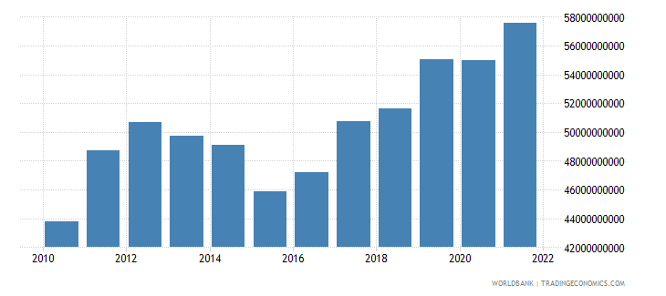 south africa total reserves includes gold us dollar wb data