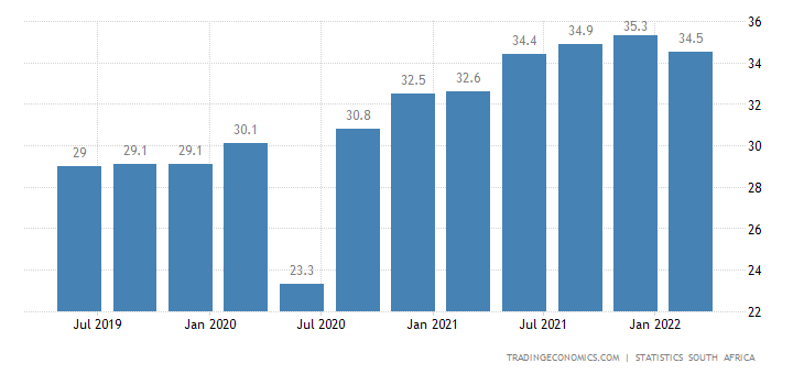 the reasons for unemployment in south South korea unemployment rate in south korea, the seasonally adjusted unemployment rate measures the number of people actively looking for a job as a percentage of the labour force this page provides - south korea unemployment rate - actual values, historical data, forecast, chart, statistics, economic calendar and news.