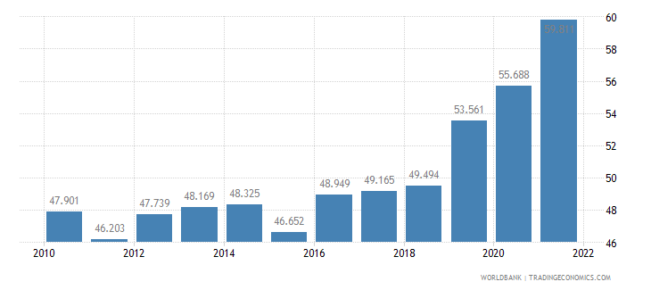 south africa unemployment youth male percent of male labor force ages 15 24 wb data