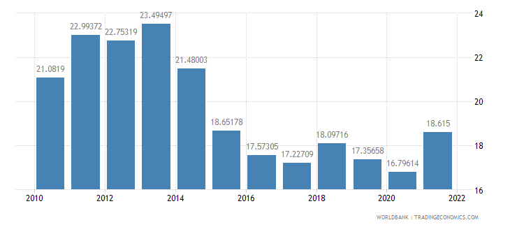 south asia exports of goods and services percent of gdp wb data