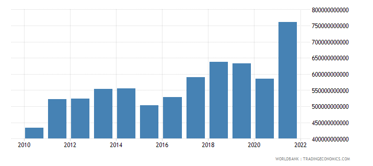 south asia exports of goods and services us dollar wb data