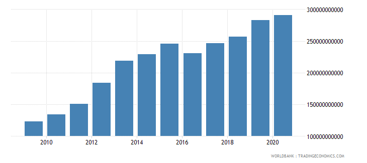 south asia external debt stocks private nonguaranteed png dod us dollar wb data