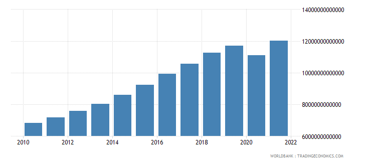 south asia gdp ppp constant 2005 international dollar wb data
