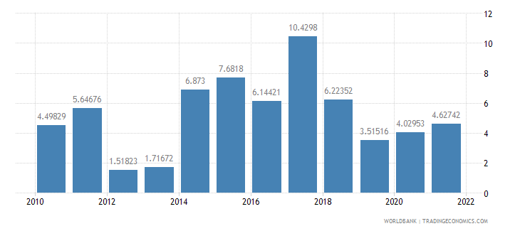 south asia general government final consumption expenditure annual percent growth wb data