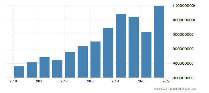 south asia gross capital formation constant 2000 us dollar wb data