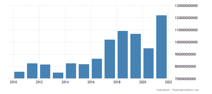 south asia gross capital formation us dollar wb data