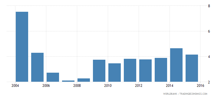 south asia insurance company assets to gdp percent wb data