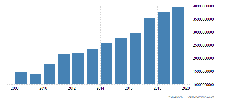 south asia international tourism receipts for travel items us dollar wb data