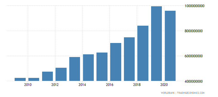 south asia multilateral debt service tds us dollar wb data