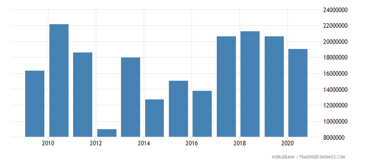 south asia net bilateral aid flows from dac donors austria us dollar wb data