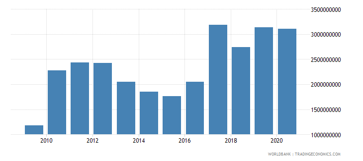 south asia net bilateral aid flows from dac donors japan us dollar wb data