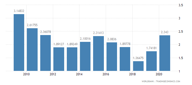 south asia net oda received percent of imports of goods and services wb data