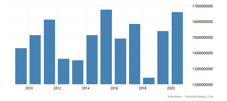 south asia net official development assistance and official aid received constant 2007 us dollar wb data