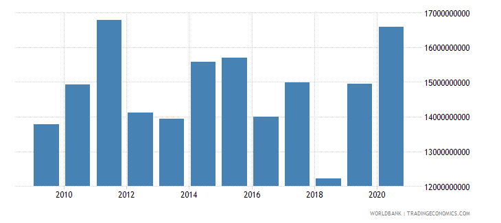 south asia net official development assistance received us dollar wb data