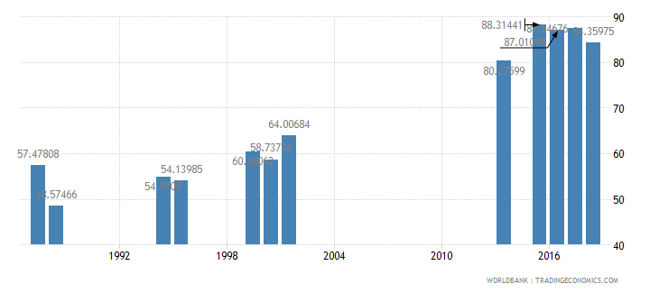 south asia persistence to grade 5 female percent of cohort wb data