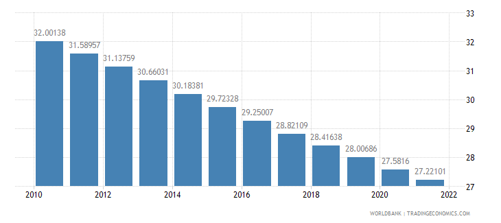 south asia population ages 0 14 percent of total wb data