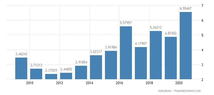 south asia public and publicly guaranteed debt service percent of exports excluding workers remittances wb data