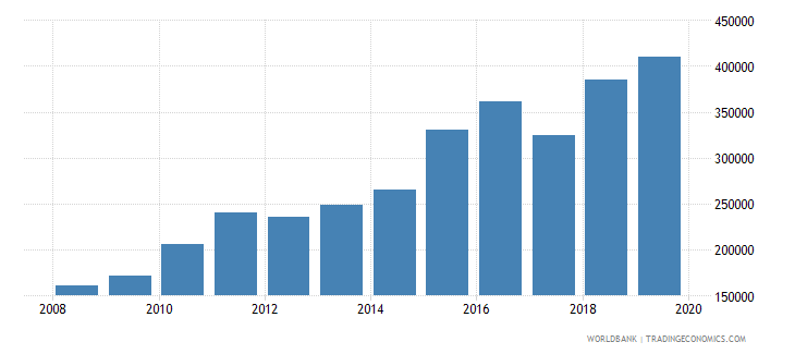 south asia trademark applications total wb data