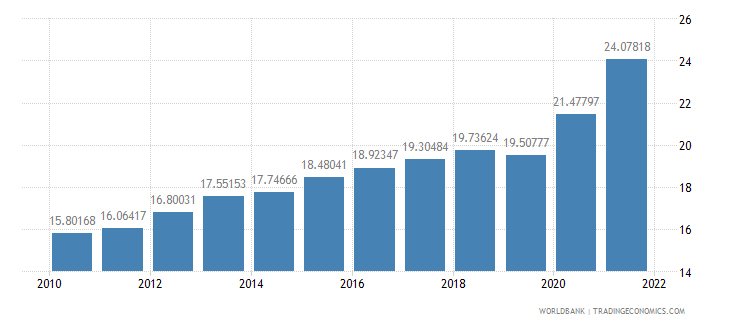 south asia unemployment youth total percent of total labor force ages 15 24 wb data