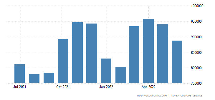 South Korea Exports of Food & Direct Consumer Goods