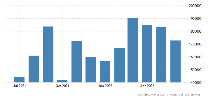 South Korea Exports of Heavy Industry Products - Computer