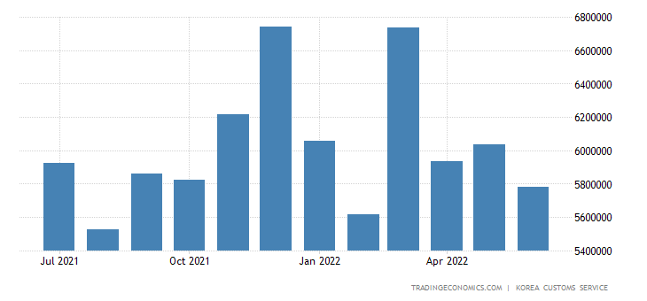 South Korea Exports of Heavy Industry Products - Machinery &