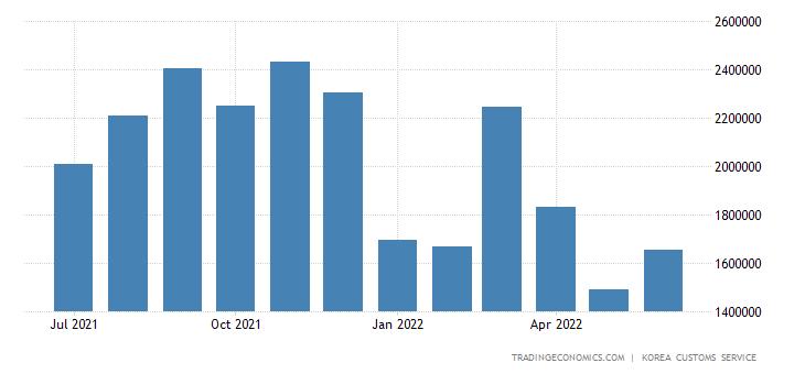 South Korea Exports of Heavy Industry Products - Wireless Com