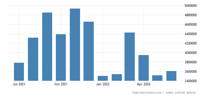 South Korea Exports of Information & Communications Equipment