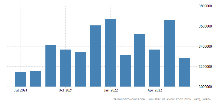 South Korea Exports of Kcs - Iron and Steel Products
