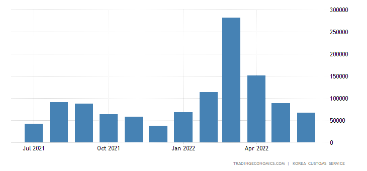 South Korea Exports of Light Industry Products - Gold