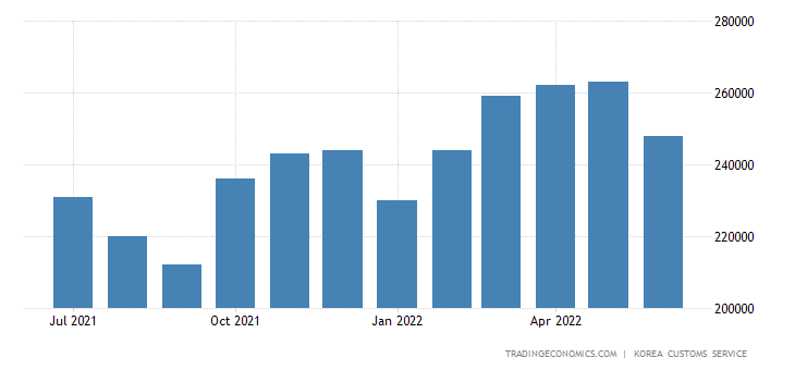 South Korea Exports of Light Industry Products - Paper
