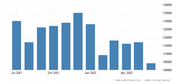 South Korea Exports of Light Industry Products - Textile Yarn