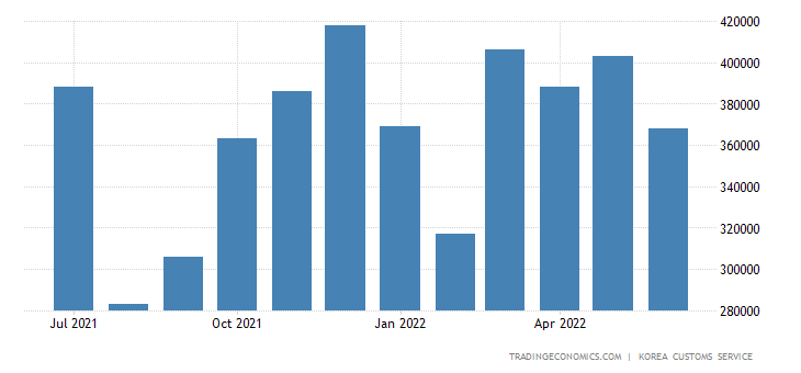 South Korea Exports of Light Industry Products - Woven & Text