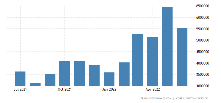 South Korea Exports of Petroleum & Derivatives