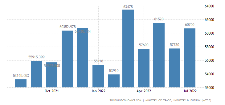 South Korea Exports