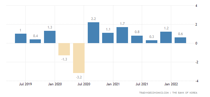 expected u s gdp growth rate going forward The us economy expanded at an annual rate  was the government's third and final look at gdp  economists expect much less volatility in growth going forward.