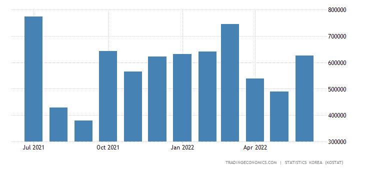 South Korea Imports from Brazil