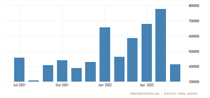 South Korea Imports from Chile
