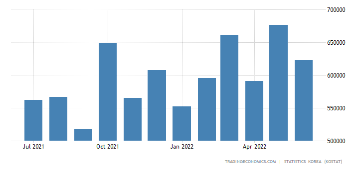 South Korea Imports from France